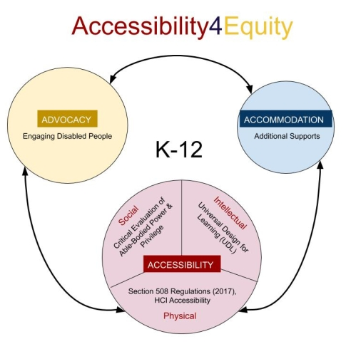 "A4E Diagram: The framework features three circles arranged in a triangular configuration with semicircular two-way arrows connecting them. The three circles are labeled ""accessibility,"" ""advocacy,"" and ""accommodation."" The largest circle, accessibility, is divided into three equal wedges labeled ""physical,"" ""intellectual,"" and ""social."" The medium-sized circle is labeled ""advocacy."" The smallest circle is labeled ""accommodation."" In the middle of the framework is the label ""K-12."""