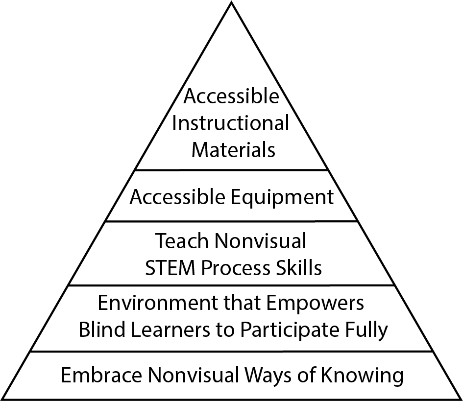 an equilateral triangle divided into 5 horizontal layers labeled from base to tip: 1) Embrace nonvisual ways of knowing, 2) environment that empowers blind learners to participate fully, 3) teach nonvisual STEM process skills, 4) accessible equipment, and 5) accessible instructional materials.